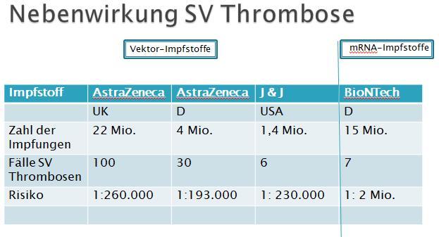 Risiko SInusvenen Thrombose 2021